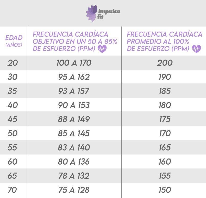 tabla de frecuencias cardiacas